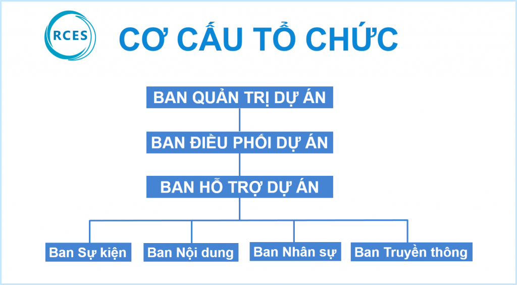 Cơ cấu tổ chức RCES