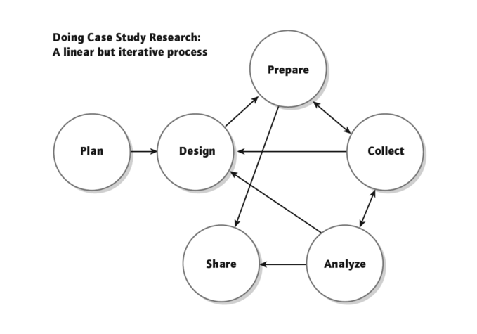 Nghiên cứu tình huống case study