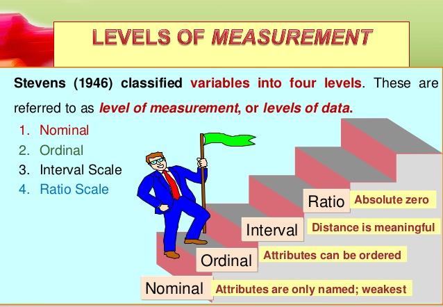 Thang đo nghiên cứu